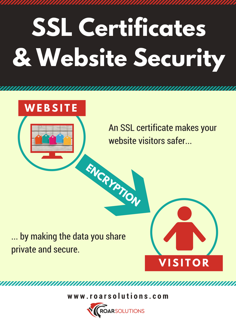 SSL certificate infographic